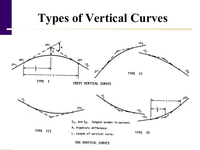 horizontal curves Chapter 7 horizontal alignments 71 objectives • create and store horizontal chains using graphical tools 72 definitions the horizontal alignment tools enable the user to create or modify horizontal geometry elements spirals, curves, tapers, and ramps can all be placed according to user-defined.