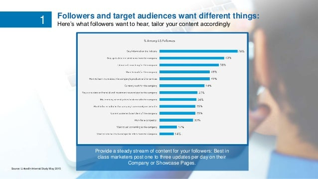 1 Source: LinkedIn Internal Study May 2015 Followers and target audiences want different things: Here's what followers wan...