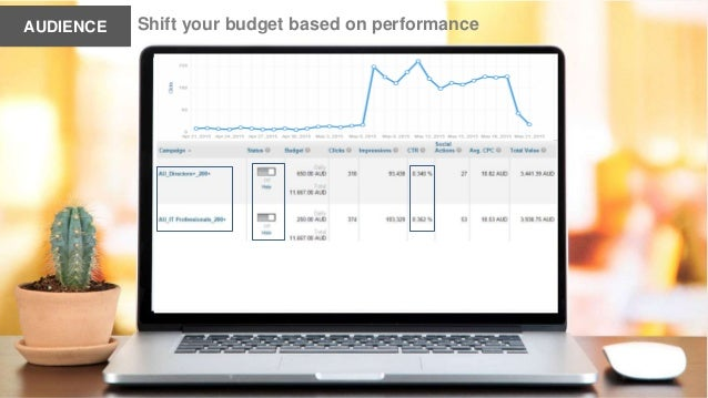 . Shift your budget based on performanceAUDIENCE