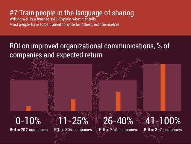 ROI on improved organizational communications, % of companies and expected return 0-10% 11-25% 26-40% 41-100% ROI in 20% c...
