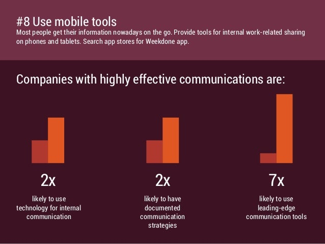 Companies with highly effective communications are: 2x 2x 7x likely to use technology for internal communication likely to...