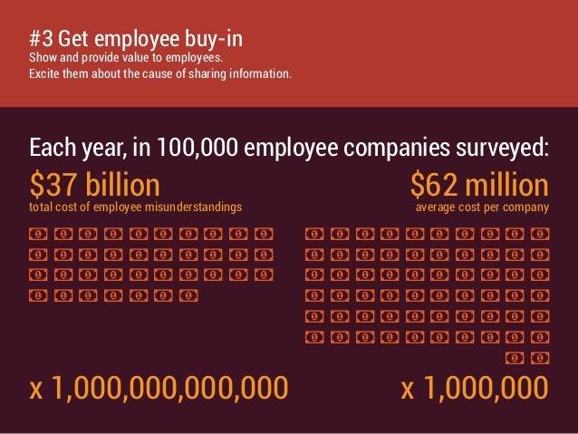 $37 billiontotal cost of employee misunderstandings x 1,000,000,000,000 $62 millionaverage cost per company x 1,000,000 Ea...