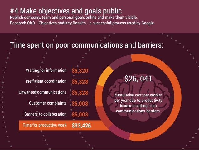 Time spent on poor communications and barriers: Waiting for information Inefficient coordination Unwanted communications Cu...