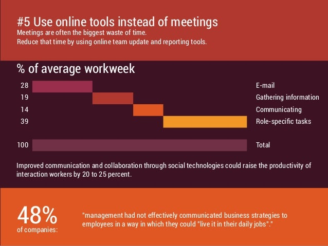 % of average workweek Improved communication and collaboration through social technologies could raise the productivity of...