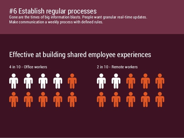 Effective at building shared employee experiences ♂ ♂ ♂ ♂ ♂ ♂ ♂ ♂ ♂ ♂ ♂ ♂ ♂ ♂ ♂ ♂ ♂ ♂ ♂ ♂ 4 in 10 - Office workers 2 in 10 ...
