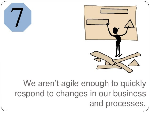 We aren't agile enough to quicklyrespond to changes in our businessand processes.7