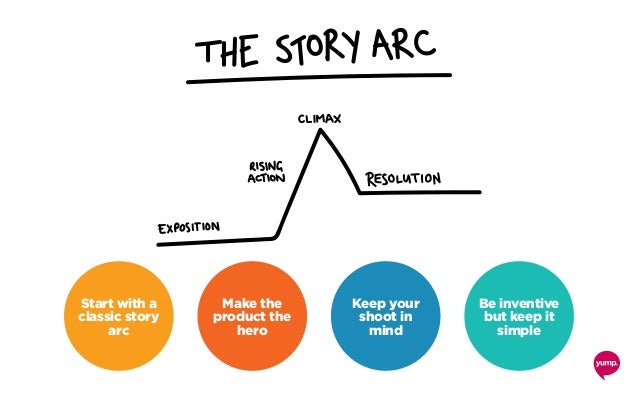 Start with a classic story arc Make the product the hero Keep your shoot in mind Be inventive but keep it simple