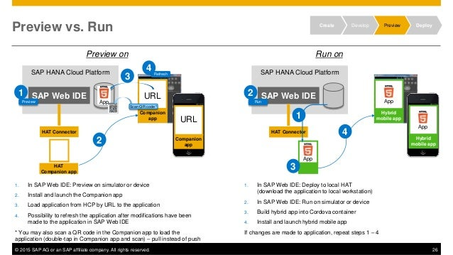 © 2015 SAP AG or an SAP affiliate company. All rights reserved. 26 Preview vs. Run Create Develop Preview Deploy SAP HANA ...