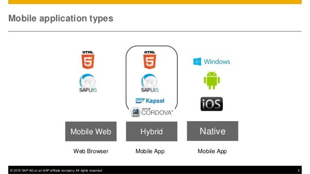 © 2015 SAP AG or an SAP affiliate company. All rights reserved. 5 Mobile application types Native Mobile App Mobile Web We...