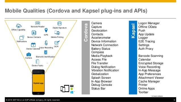 © 2015 SAP AG or an SAP affiliate company. All rights reserved. 6 Mobile Qualities (Cordova and Kapsel plug-ins and APIs) ...