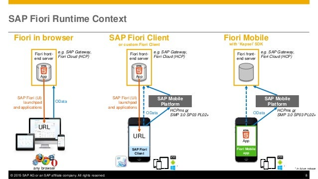 © 2015 SAP AG or an SAP affiliate company. All rights reserved. 8 SAP Fiori Runtime Context URL Fiori front- end server Ap...