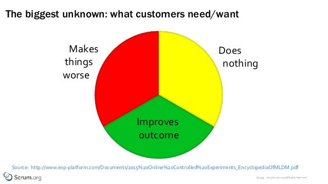 ©1993 – 2019 Scrum.org All Rights Reserved The biggest unknown: what customers need/want Source: http://www.exp-platform.c...