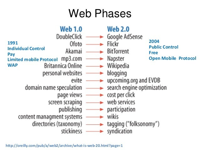 How The Web Changed The Way We Live Computer Science Project Report