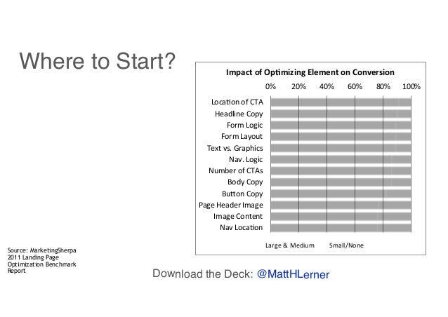 Source: MarketingSherpa 2011 Landing Page Optimization Benchmark Report 0%# 20%# 40%# 60%# 80%# 100%# Loca-on#of#CTA# Head...
