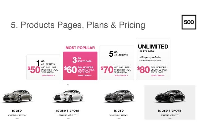 5. Products Pages, Plans & Pricing
