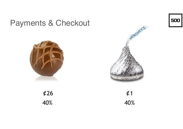 Payments & Checkout ¢26 ¢1 40% 40%