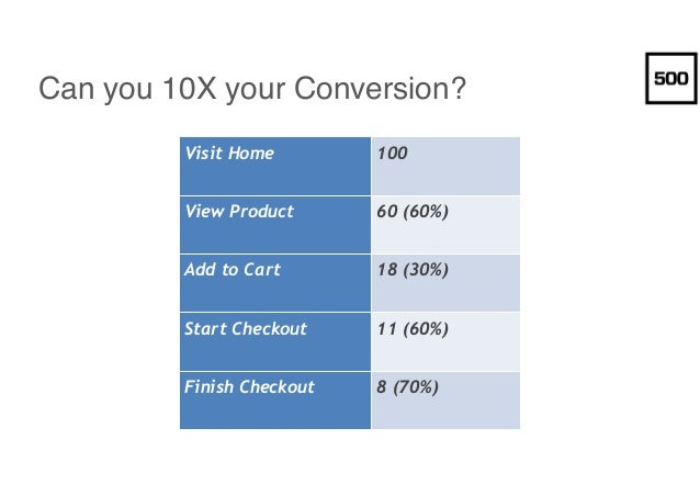 Can you 10X your Conversion? Visit Home 100 View Product 60 (60%) Add to Cart 18 (30%) Start Checkout 11 (60%) Finish Chec...