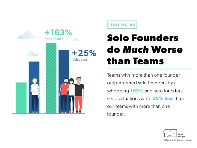 10years.firstround.com Solo Founders 
