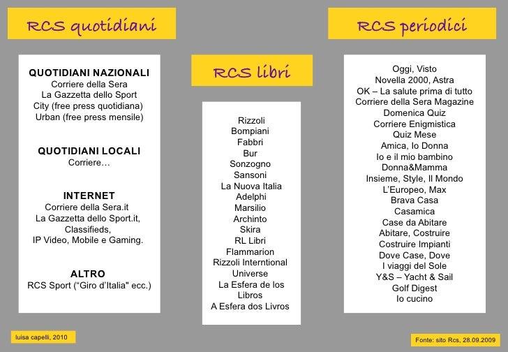 RCS quotidiani                                            RCS periodici      QUOTIDIANI NAZIONALI               RCS libri ...