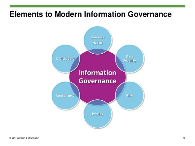 Information Governance – What Does a Modern Program Look Like?