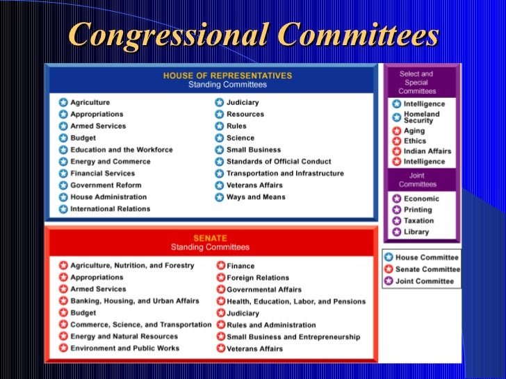 The Legislative Branch - How Congress is Organized