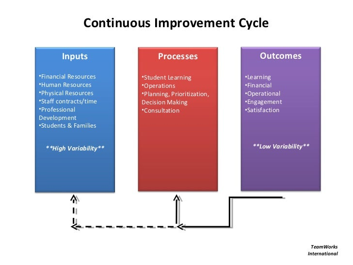 Continuous Improvement Cycle        Inputs                 Processes                   Outcomes•Financial Resources     •S...