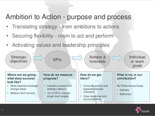 Ambition to Action - purpose and process       • Translating strategy - from ambitions to actions       • Securing flexibi...