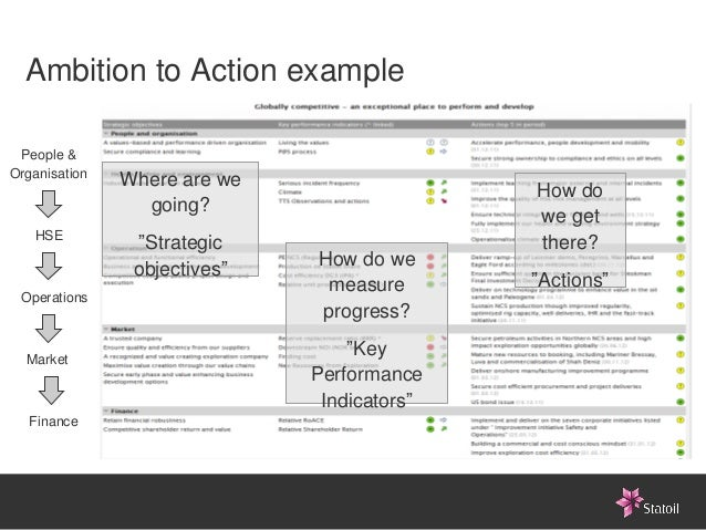 Ambition to Action example People &Organisation               Where are we                                             How...