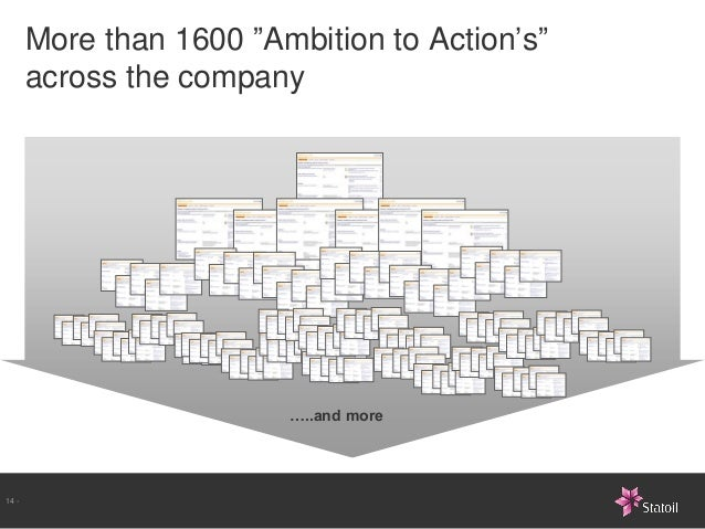 """More than 1600 """"Ambition to Action's""""       across the company                         …..and more14 -"""