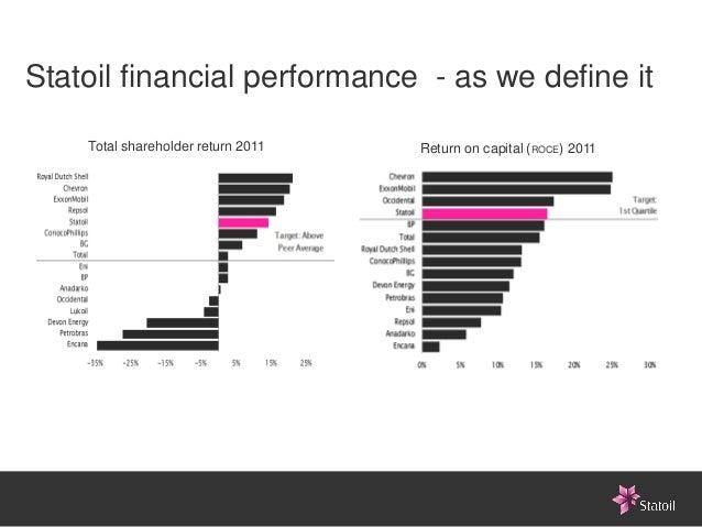 Statoil financial performance - as we define it    Total shareholder return 2011   Return on capital (ROCE) 2011