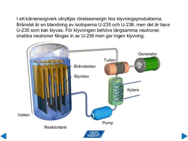 I ett kärnenergiverk utnyttjas rörelseenergin hos klyvningsprodukterna. Bränslet är en blandning av isotoperna U-235 och U...