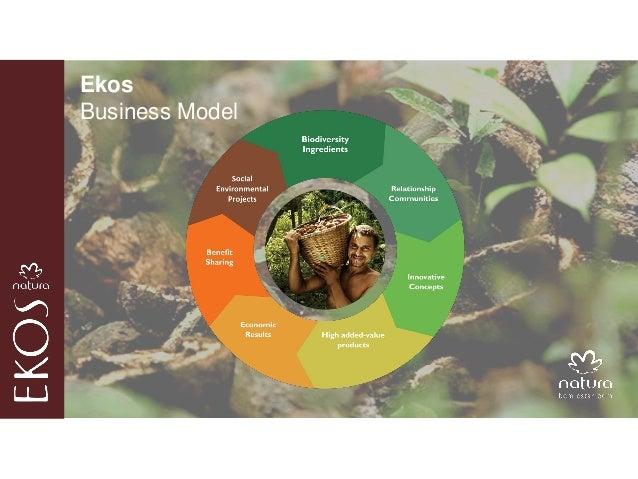 The science behind the ingredients. Increase of vegetal ingredients.  EKOS  The socially inclusive business model is based...