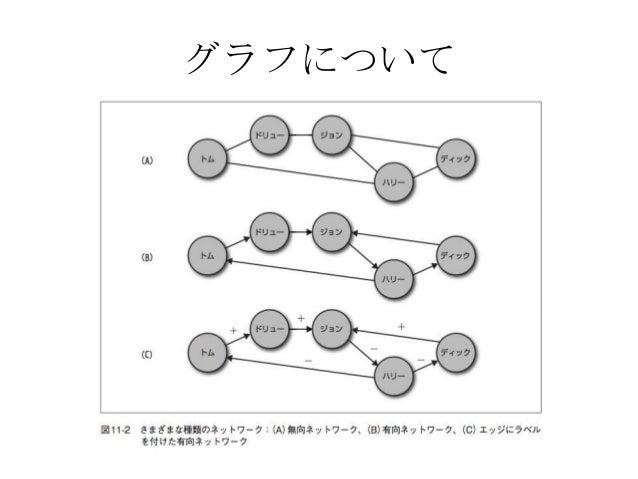 入門機会学習11章ソーシャルグラフの分析