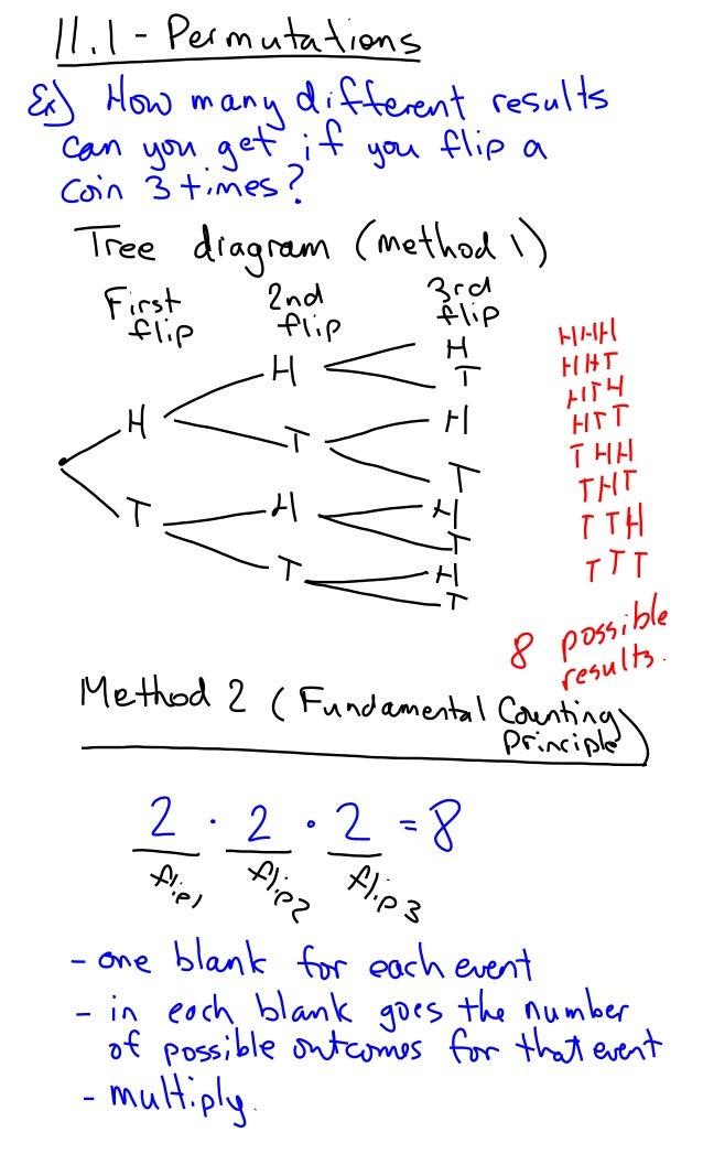 11.1   permutations