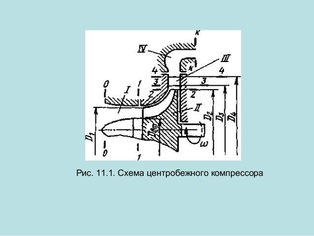 Рис. 11.1. Схема центробежного компрессора