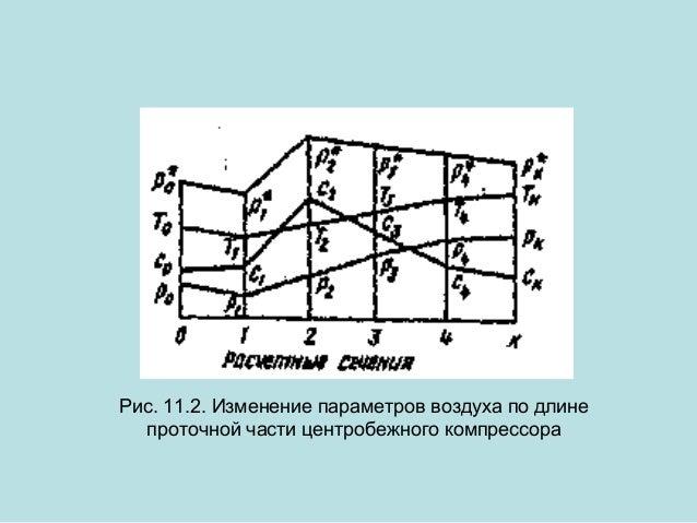 Рис. 11.2. Изменение параметров воздуха по длине проточной части центробежного компрессора