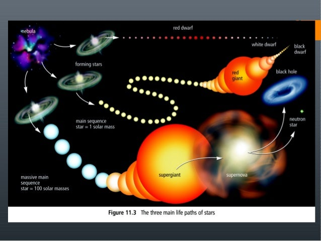111 stars – Life Cycle of Stars Worksheet