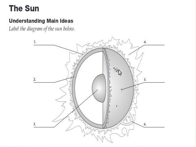 112 solar system 7 638?cb\=1421158328 label sun diagram data wiring diagram