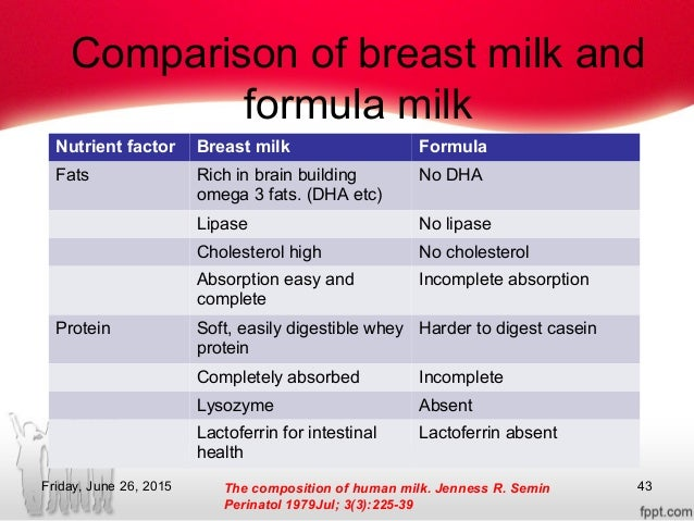 comparison between breast milk and formula Here is a list of ingredients from a can of formula that i found in my local grocery store the first three ingredients are lactose from cow's milk, vegetable oils and enzymatically hydrolysed whey protein (milk) also from a cow.
