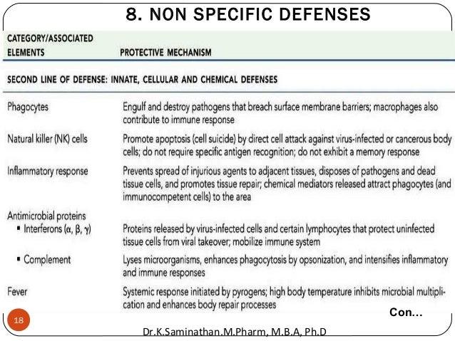 8. NON SPECIFIC DEFENSES Con… 18 Dr.K.Saminathan.M.Pharm, M.B.A, Ph.D
