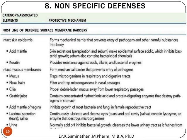 8. NON SPECIFIC DEFENSES 19 Dr.K.Saminathan.M.Pharm, M.B.A, Ph.D