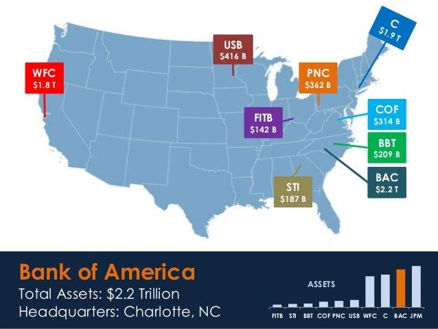 BAC $2.2 T Bank of America Total Assets: $2.2 Trillion Headquarters: Charlotte, NC JPMBACCWFCUSBPNCCOFBBTSTIFITB ASSETS WF...
