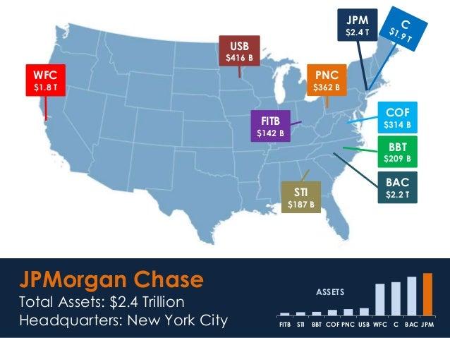 JPM $2.4 T JPMorgan Chase Total Assets: $2.4 Trillion Headquarters: New York City JPMBACCWFCUSBPNCCOFBBTSTIFITB ASSETS ASS...