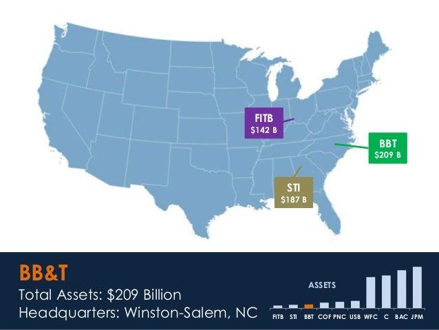 BBT $209 B BB&T Total Assets: $209 Billion Headquarters: Winston-Salem, NC JPMBACCWFCUSBPNCCOFBBTSTIFITB ASSETS FITB $142 ...