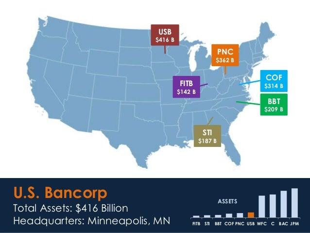 USB $416 B U.S. Bancorp Total Assets: $416 Billion Headquarters: Minneapolis, MN JPMBACCWFCUSBPNCCOFBBTSTIFITB ASSETS FITB...