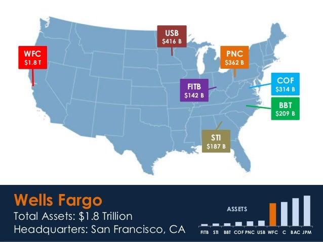 WFC $1.8 T Wells Fargo Total Assets: $1.8 Trillion Headquarters: San Francisco, CA JPMBACCWFCUSBPNCCOFBBTSTIFITB ASSETS WF...