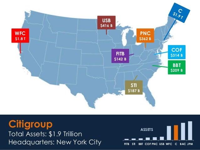 Citigroup Total Assets: $1.9 Trillion Headquarters: New York City JPMBACCWFCUSBPNCCOFBBTSTIFITB ASSETS WFC $1.8 T USB $416...