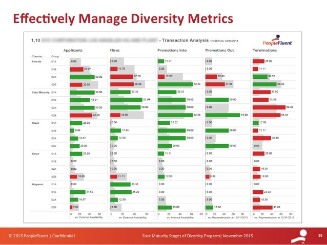the impact of diversity in creating Diversity and inclusion the power of research  the impact of research in driving change  been shown to positively impact equality, enhance diversity,.