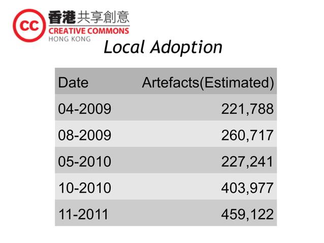 Local Adoption Date Artefacts(Estimated) 04-2009 221,788 08-2009 260,717 05-2010 227,241 10-2010 403,977 11-2011 459,122