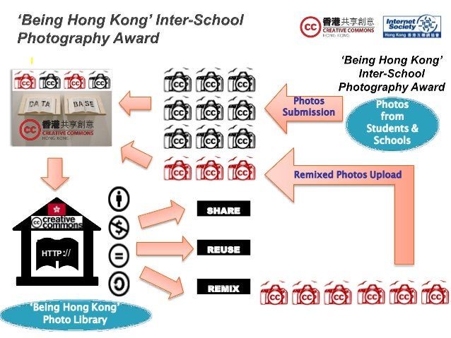 Photos from Students & Schools Photos Submission 'Being Hong Kong' REMIX SHARE REUSE Remixed Photos Upload HTTP:// Photo L...